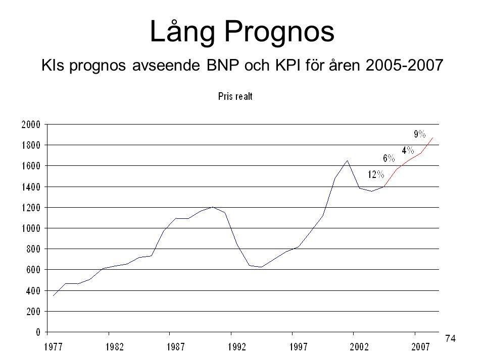 74 Lång Prognos KIs prognos avseende BNP och KPI för åren 2005-2007