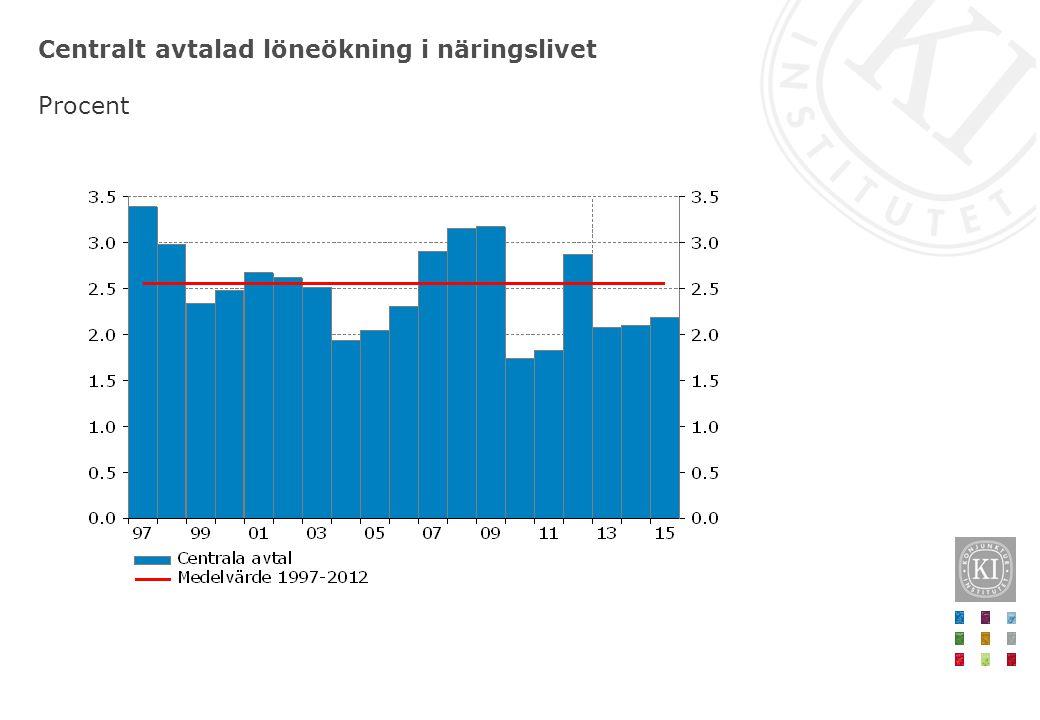 Lönespridningen i Sverige Percentilkvoter