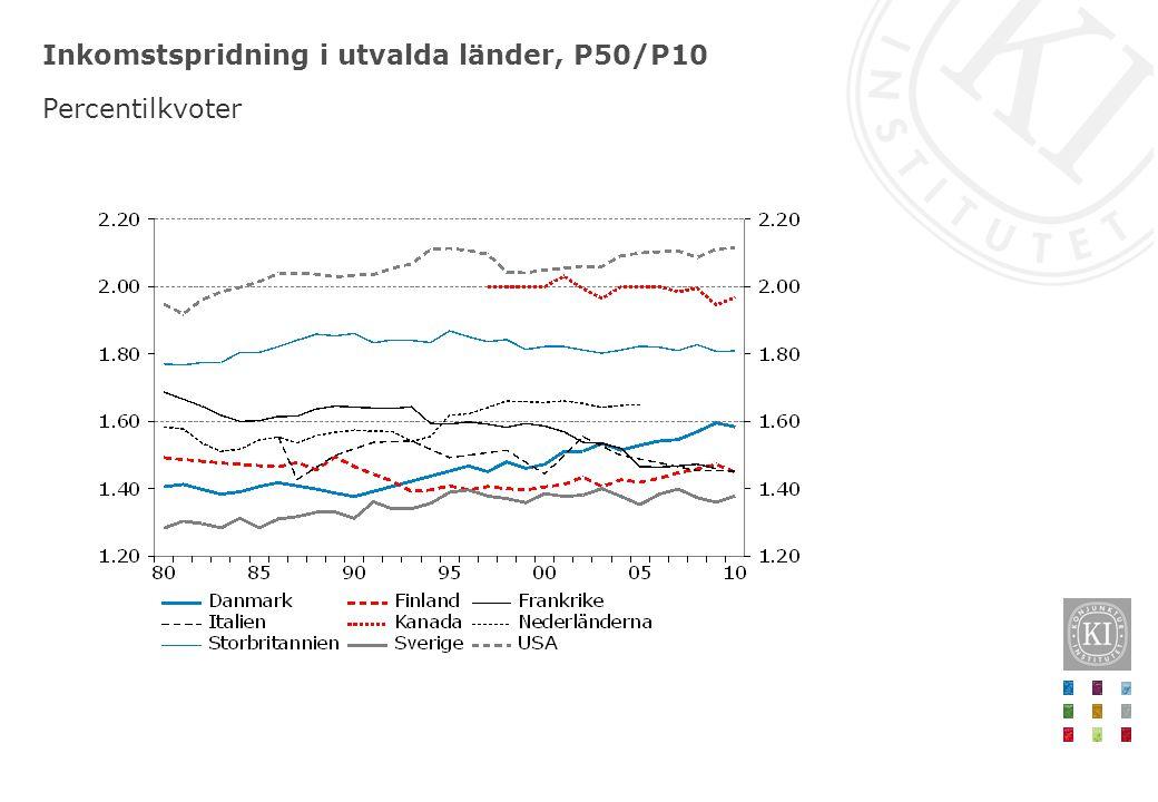 Inkomstspridning i utvalda länder, P50/P10 Percentilkvoter