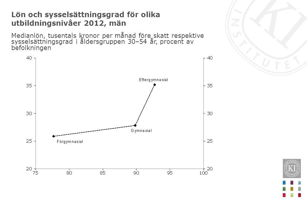 Lön och sysselsättningsgrad för olika utbildningsnivåer 2012, män Medianlön, tusentals kronor per månad före skatt respektive sysselsättningsgrad i åldersgruppen 30–54 år, procent av befolkningen