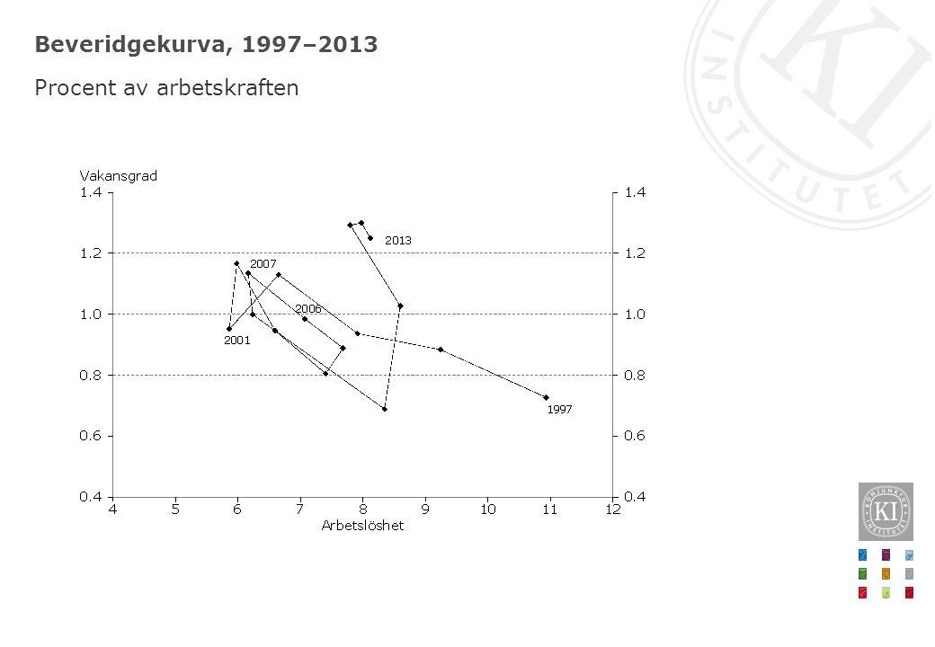 Beveridgekurva, 1997–2013 Procent av arbetskraften