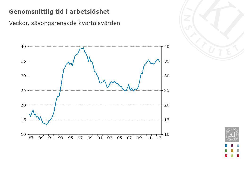 Genomsnittlig tid i arbetslöshet Veckor, säsongsrensade kvartalsvärden