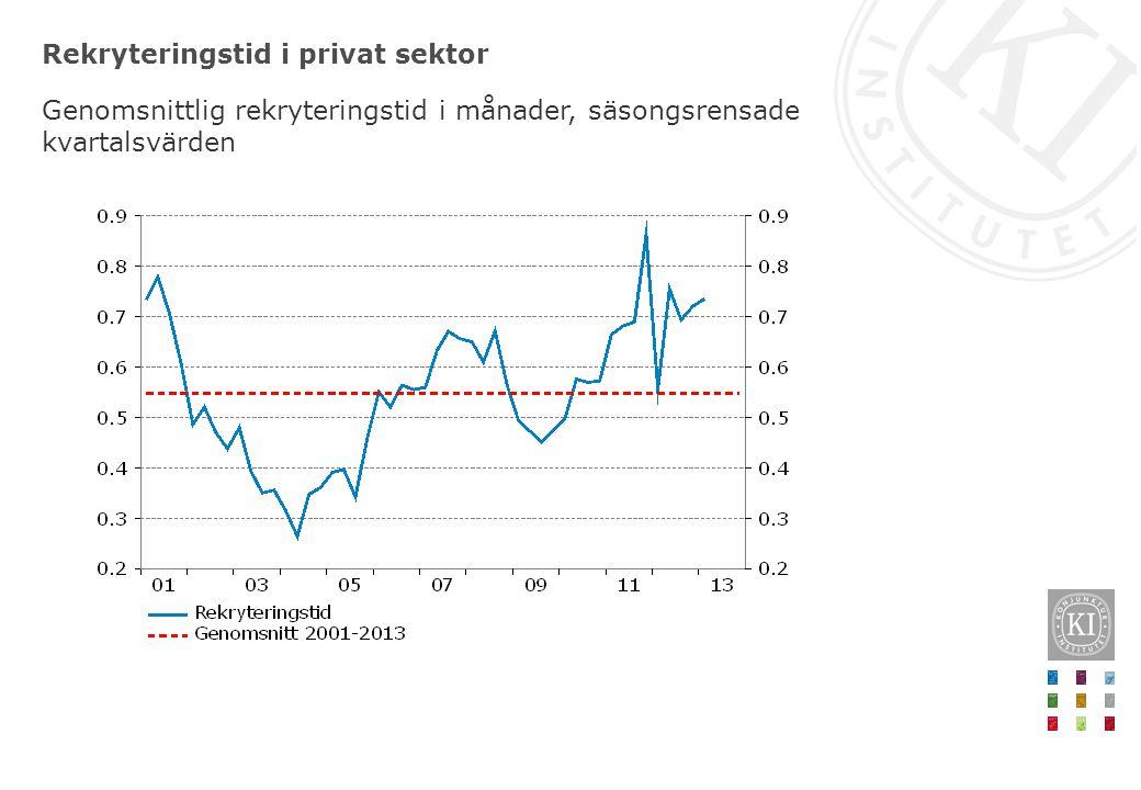 Rekryteringstid i privat sektor Genomsnittlig rekryteringstid i månader, säsongsrensade kvartalsvärden