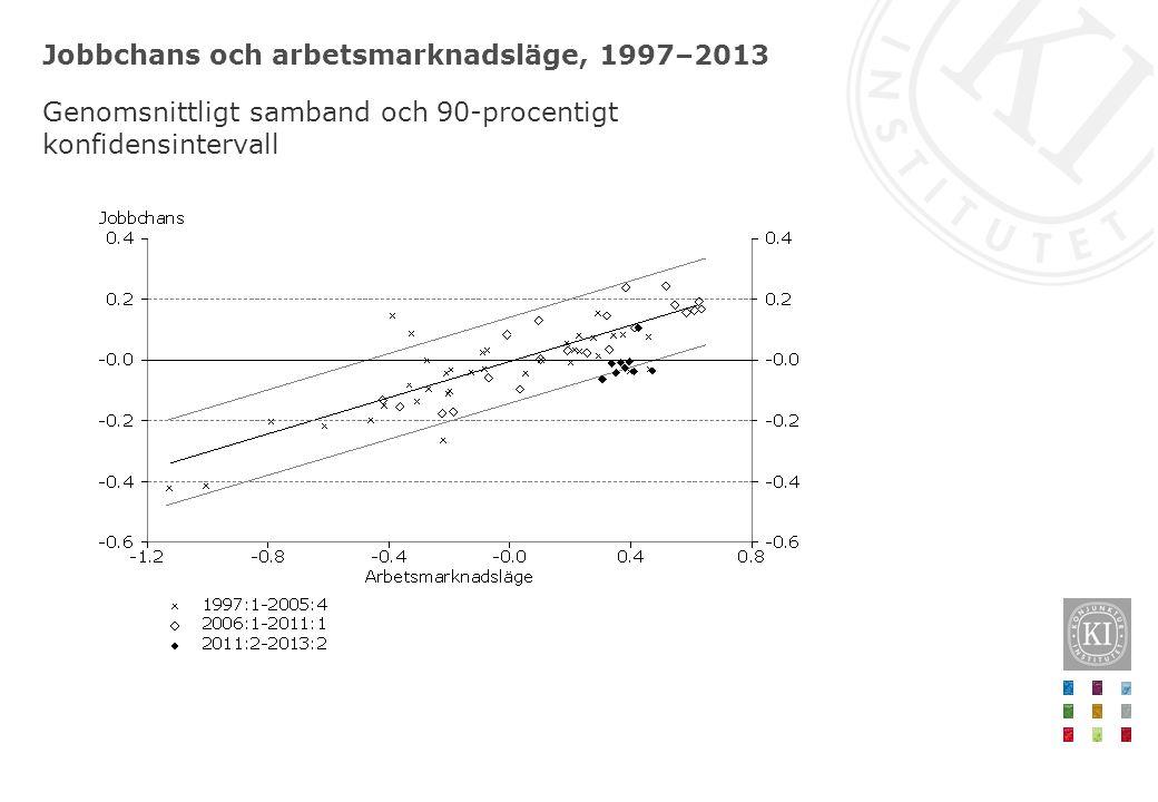 Jobbchans och arbetsmarknadsläge, 1997–2013 Genomsnittligt samband och 90-procentigt konfidensintervall