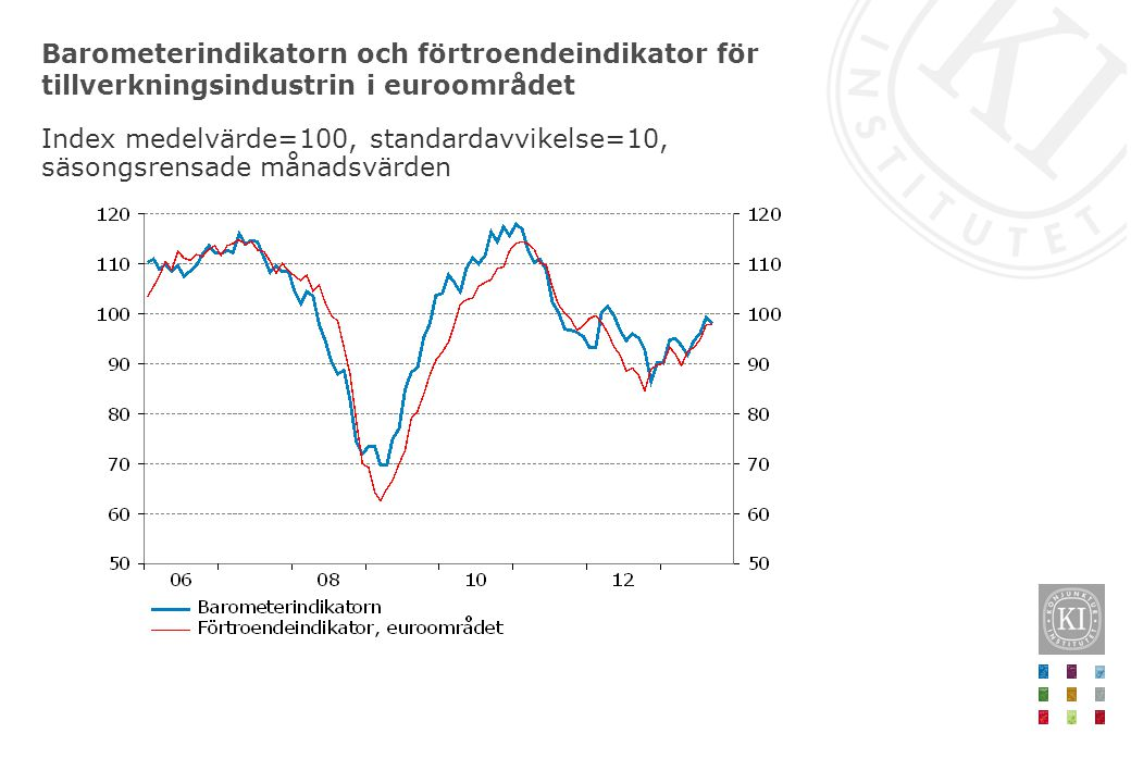 Barometerindikatorn och förtroendeindikator för tillverkningsindustrin i euroområdet Index medelvärde=100, standardavvikelse=10, säsongsrensade månadsvärden