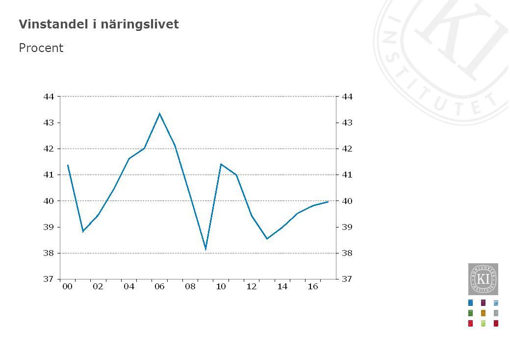 Löneandel i Sverige Förändring från konjunkturtopp, procentenheter