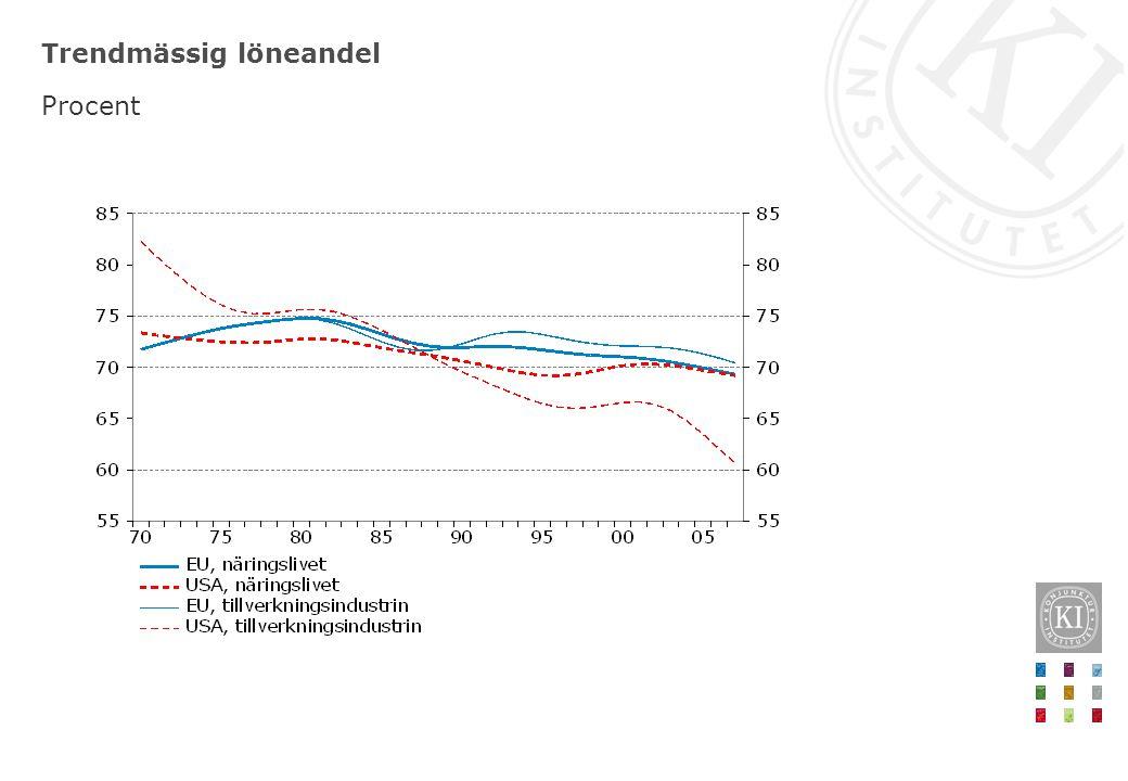 Matchningseffektivitet Standardiserade avvikelser från medelvärdet, kvartalsvärden