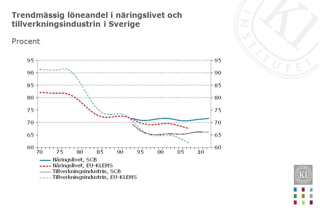 Trendmässig löneandel i näringslivet och tillverkningsindustrin i Sverige Procent