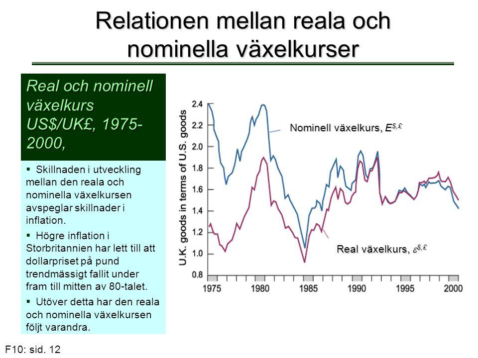 F10: sid. 12 Relationen mellan reala och nominella växelkurser Real och nominell växelkurs US$/UK£, 1975- 2000,  Skillnaden i utveckling mellan den r