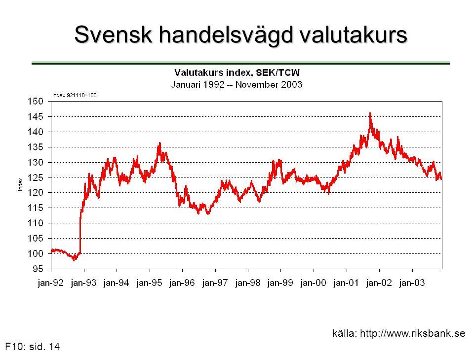 F10: sid. 14 Svensk handelsvägd valutakurs källa: http://www.riksbank.se