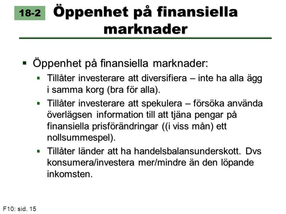 F10: sid. 15 Öppenhet på finansiella marknader 18-2  Öppenhet på finansiella marknader:  Tillåter investerare att diversifiera – inte ha alla ägg i