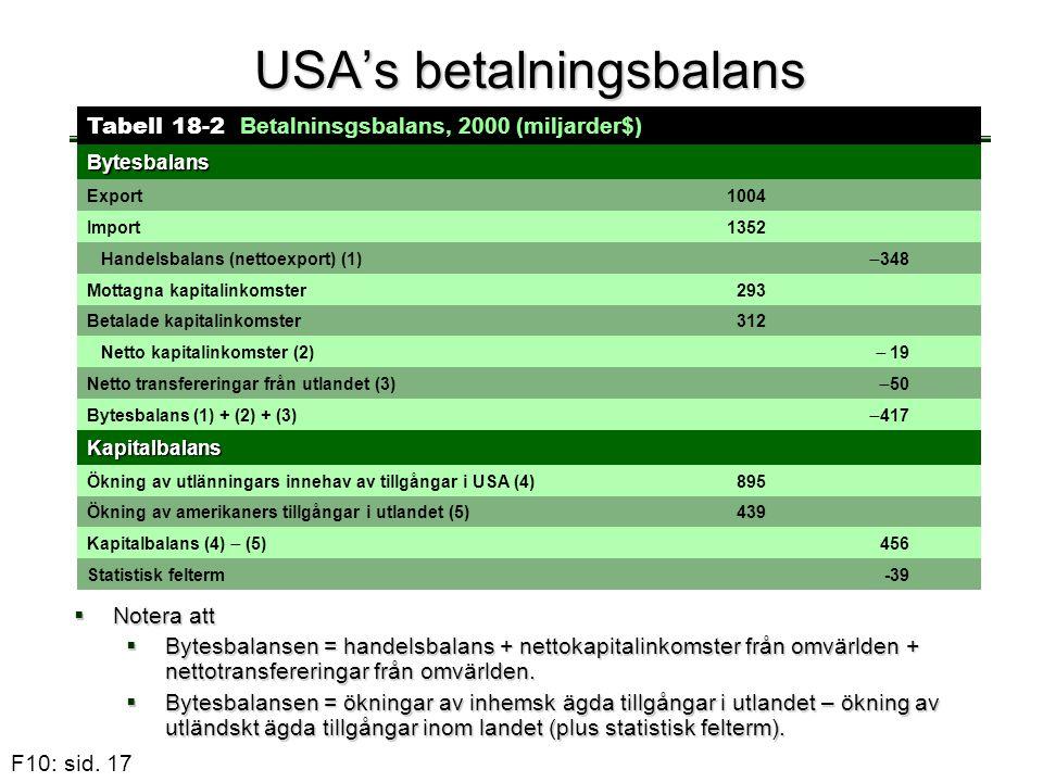 F10: sid. 17 USA's betalningsbalans Tabell 18-2 Betalninsgsbalans, 2000 (miljarder$) Bytesbalans Export 1004 Import 1352 Handelsbalans (nettoexport) (