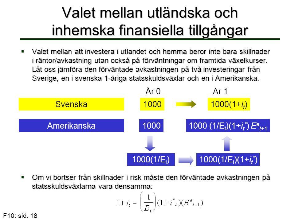 F10: sid. 18 Valet mellan utländska och inhemska finansiella tillgångar  Valet mellan att investera i utlandet och hemma beror inte bara skillnader i