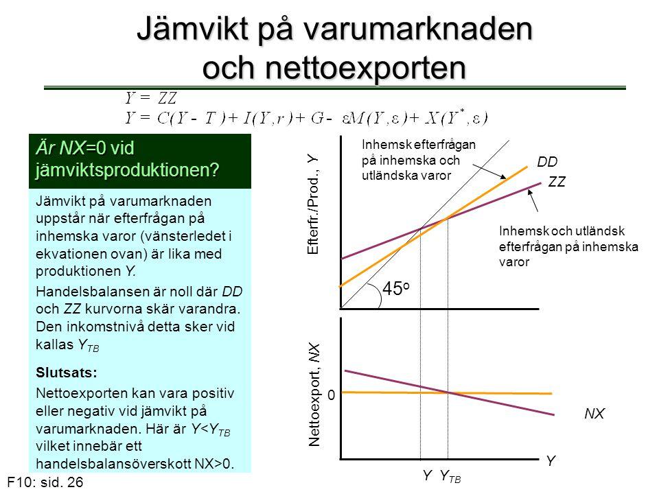 F10: sid. 26 Jämvikt på varumarknaden och nettoexporten Är NX=0 vid jämviktsproduktionen? Jämvikt på varumarknaden uppstår när efterfrågan på inhemska