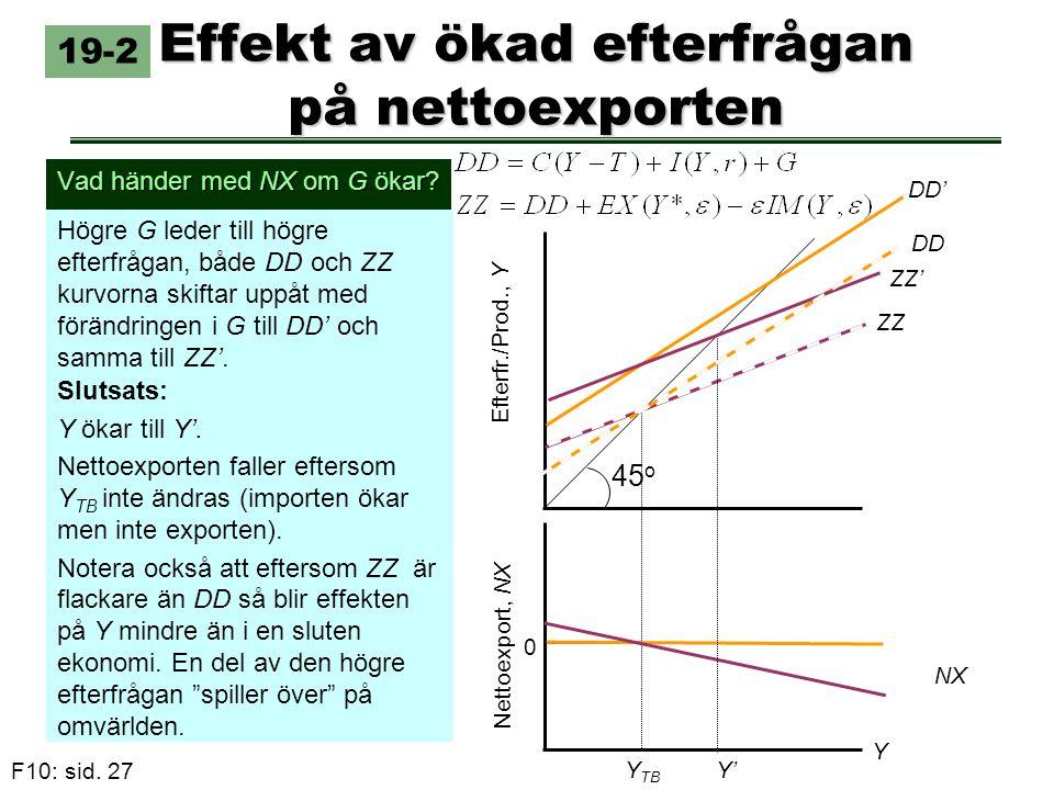 F10: sid. 27 Effekt av ökad efterfrågan på nettoexporten Vad händer med NX om G ökar? Högre G leder till högre efterfrågan, både DD och ZZ kurvorna sk