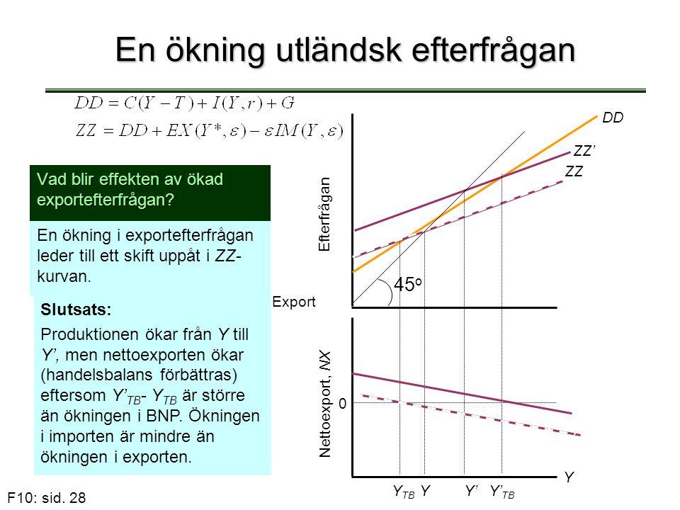 F10: sid. 28 En ökning utländsk efterfrågan Vad blir effekten av ökad exportefterfrågan? En ökning i exportefterfrågan leder till ett skift uppåt i ZZ
