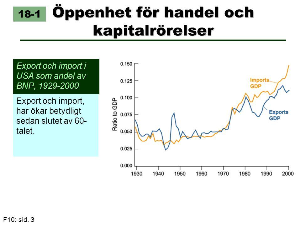 F10: sid. 3 Öppenhet för handel och kapitalrörelser Export och import i USA som andel av BNP, 1929-2000 Export och import, har ökar betydligt sedan sl