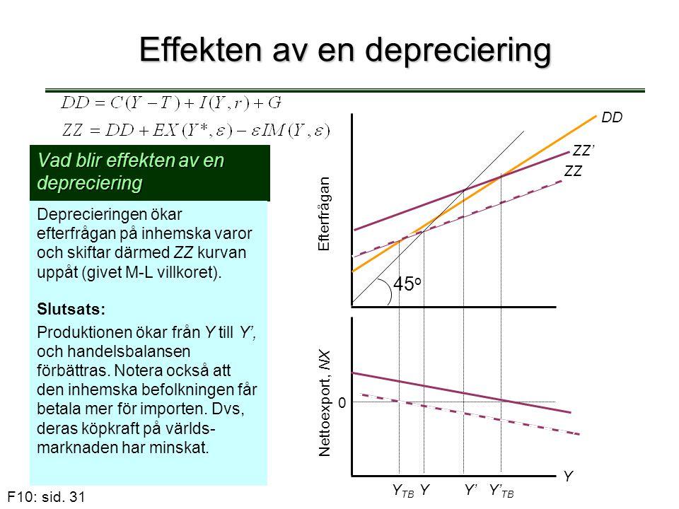 F10: sid. 31 Effekten av en depreciering Vad blir effekten av en depreciering Deprecieringen ökar efterfrågan på inhemska varor och skiftar därmed ZZ