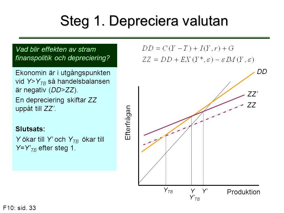 F10: sid. 33 Steg 1. Depreciera valutan Vad blir effekten av stram finanspolitik och depreciering? Ekonomin är i utgångspunkten vid Y>Y TB så handelsb