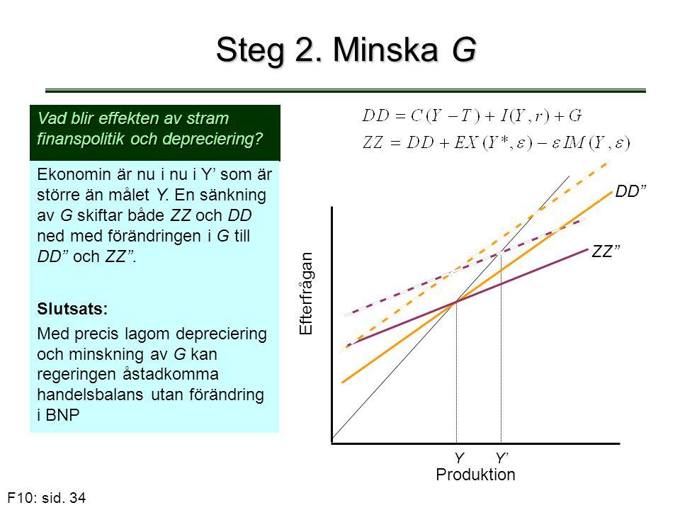F10: sid. 34 Steg 2. Minska G Vad blir effekten av stram finanspolitik och depreciering? Ekonomin är nu i nu i Y' som är större än målet Y. En sänknin