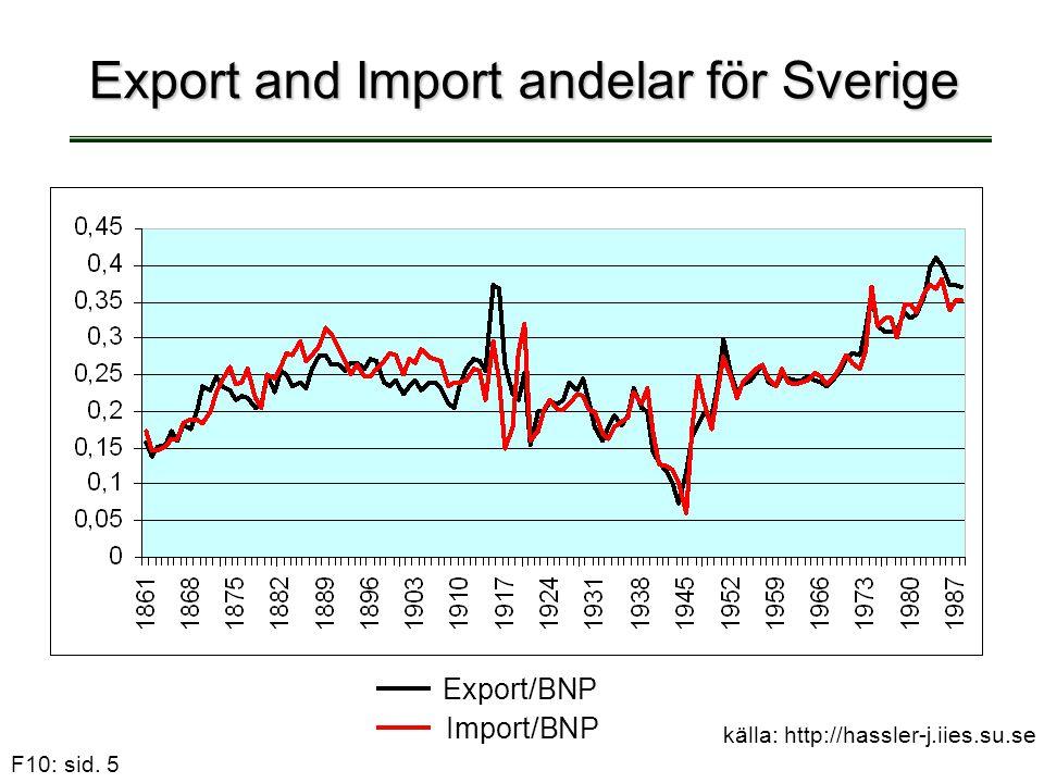 F10: sid. 5 Export and Import andelar för Sverige Export/BNP Import/BNP källa: http://hassler-j.iies.su.se