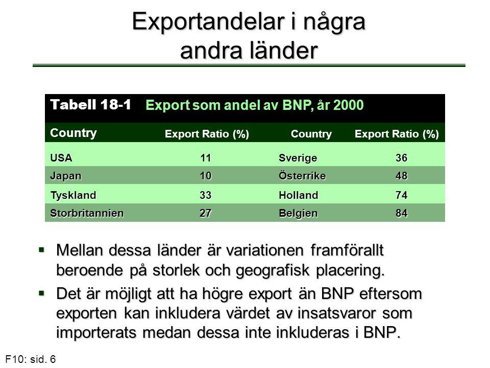 F10: sid. 6 Exportandelar i några andra länder  Mellan dessa länder är variationen framförallt beroende på storlek och geografisk placering.  Det är