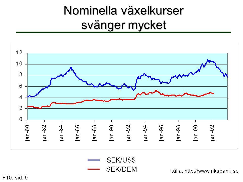 F10: sid. 9 Nominella växelkurser svänger mycket SEK/US$ SEK/DEM källa: http://www.riksbank.se