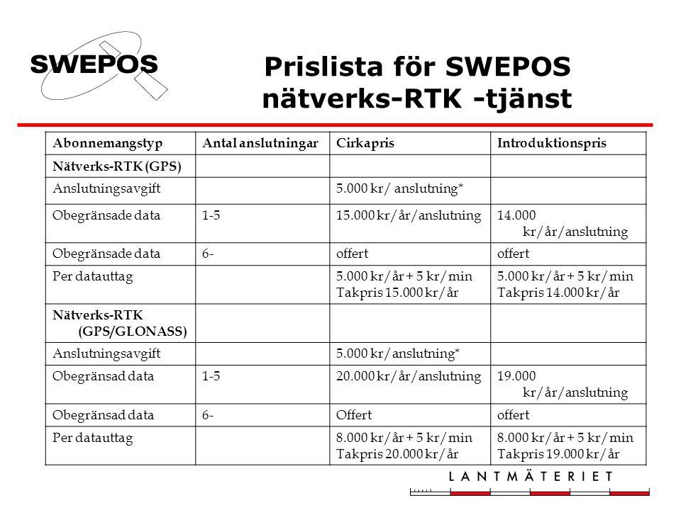 Prislista för SWEPOS nätverks-RTK -tjänst AbonnemangstypAntal anslutningarCirkaprisIntroduktionspris Nätverks-RTK (GPS) Anslutningsavgift5.000 kr/ anslutning* Obegränsade data1-515.000 kr/år/anslutning14.000 kr/år/anslutning Obegränsade data6-offert Per datauttag5.000 kr/år + 5 kr/min Takpris 15.000 kr/år 5.000 kr/år + 5 kr/min Takpris 14.000 kr/år Nätverks-RTK (GPS/GLONASS) Anslutningsavgift5.000 kr/anslutning* Obegränsad data1-520.000 kr/år/anslutning19.000 kr/år/anslutning Obegränsad data6-Offertoffert Per datauttag8.000 kr/år + 5 kr/min Takpris 20.000 kr/år 8.000 kr/år + 5 kr/min Takpris 19.000 kr/år