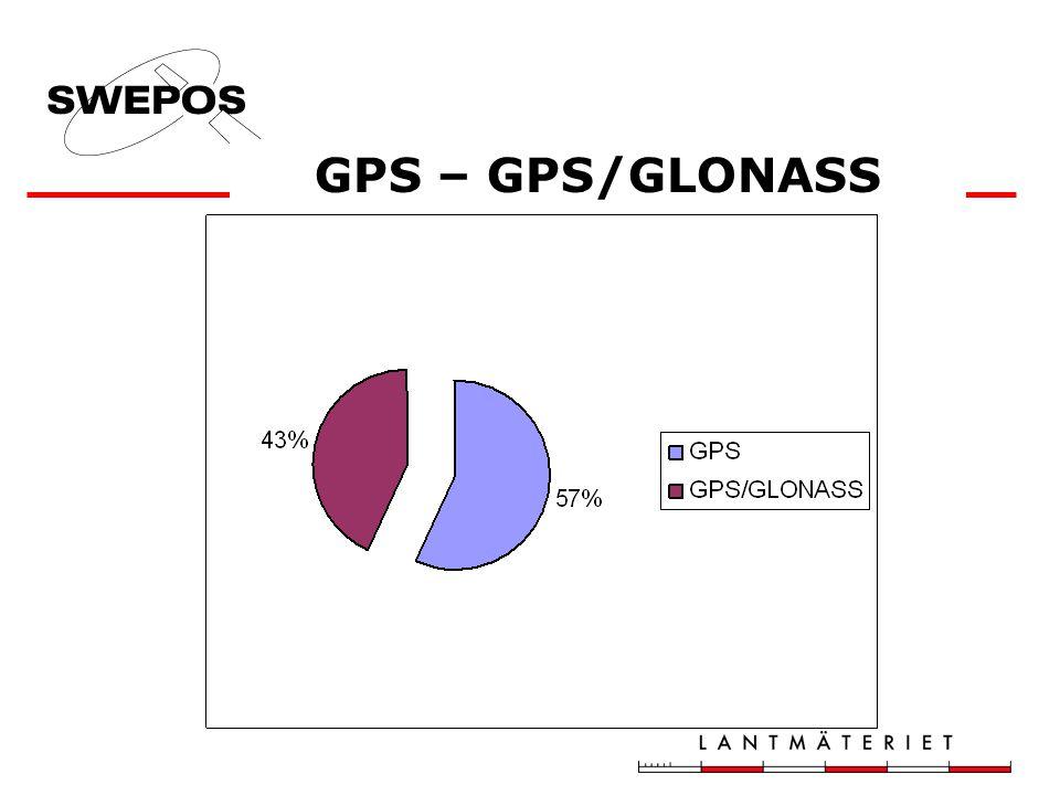 GPS – GPS/GLONASS