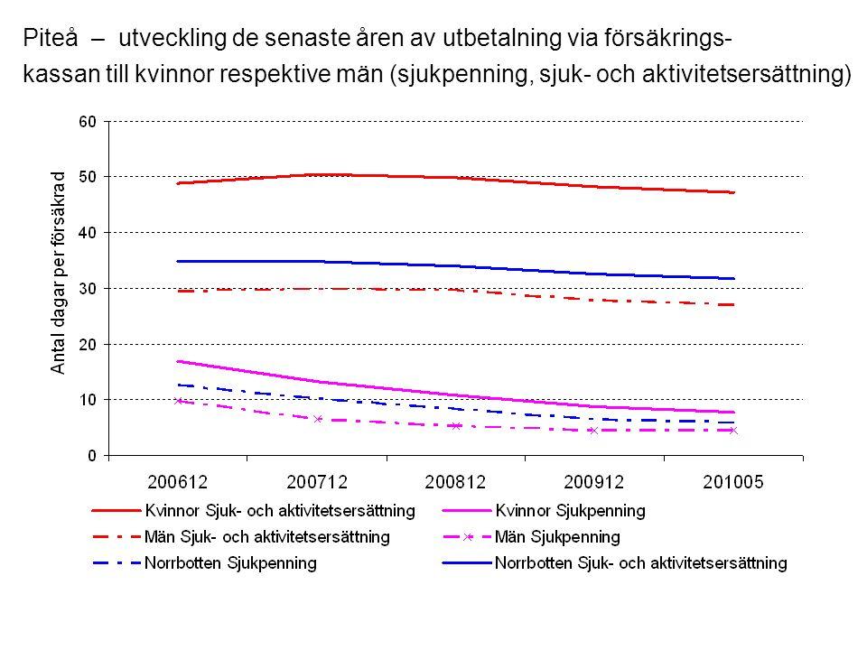 Piteå – utveckling de senaste åren av utbetalning via försäkrings- kassan till kvinnor respektive män (sjukpenning, sjuk- och aktivitetsersättning)