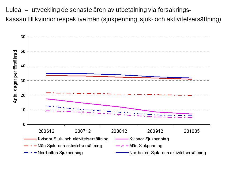 Luleå – utveckling de senaste åren av utbetalning via försäkrings- kassan till kvinnor respektive män (sjukpenning, sjuk- och aktivitetsersättning)