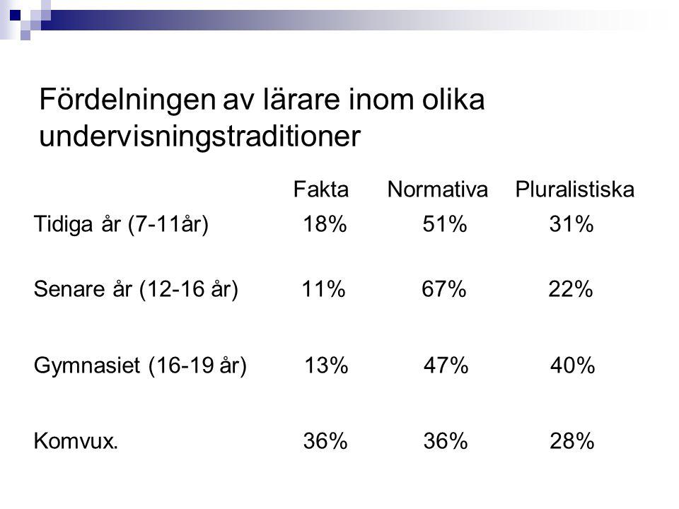 Fördelningen av lärare inom olika undervisningstraditioner Fakta Normativa Pluralistiska Tidiga år (7-11år) 18% 51% 31% Senare år (12-16 år) 11% 67% 22% Gymnasiet (16-19 år) 13% 47% 40% Komvux.