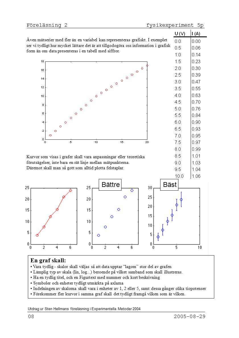 Föreläsning 2 fysikexperiment 5p 08 2005-08-29 Utdrag ur Sten Hellmans föreläsning i Experimentella Metoder 2004 Även mätserier med fler än en variabel kan representeras grafiskt.