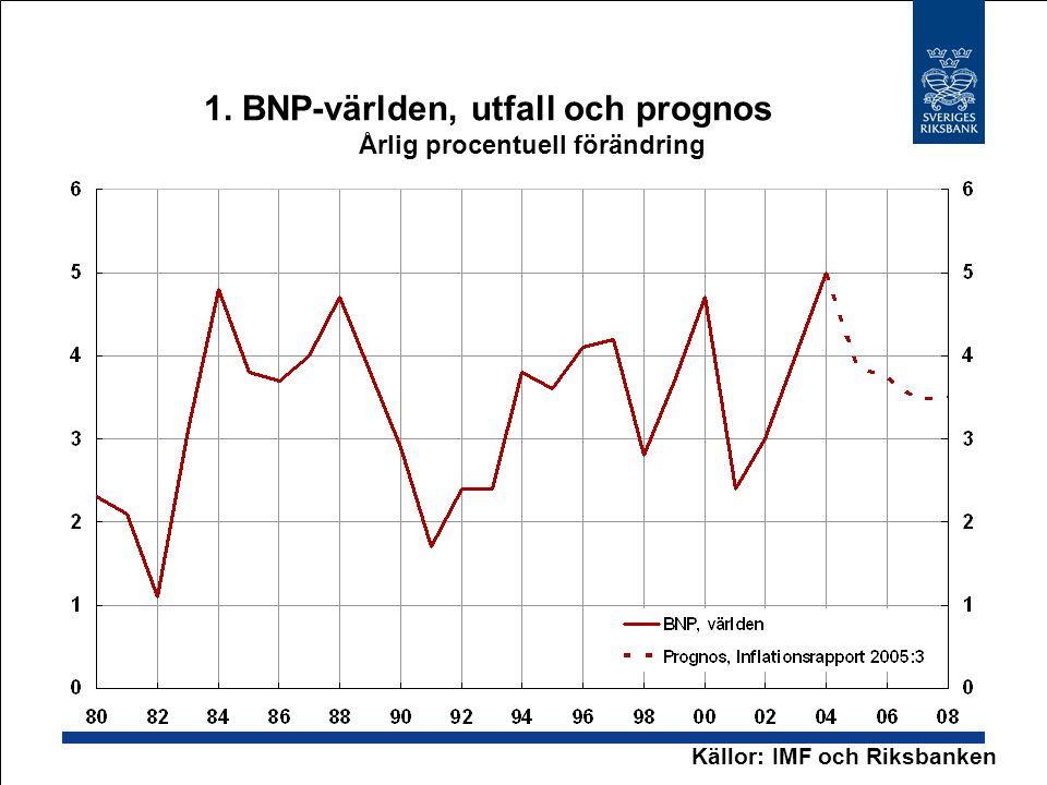 1. BNP-världen, utfall och prognos Årlig procentuell förändring Källor: IMF och Riksbanken