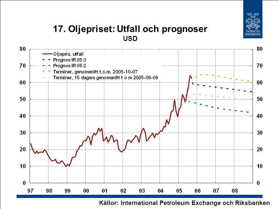 17. Oljepriset: Utfall och prognoser USD Källor: International Petroleum Exchange och Riksbanken