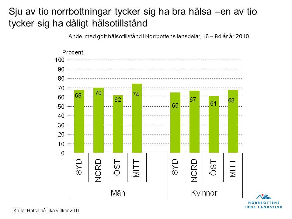 Källa: Hälsa på lika villkor 2010 Sju av tio norrbottningar tycker sig ha bra hälsa –en av tio tycker sig ha dåligt hälsotillstånd Andel med gott hälsotillstånd i Norrbottens länsdelar, 16 – 84 år år 2010