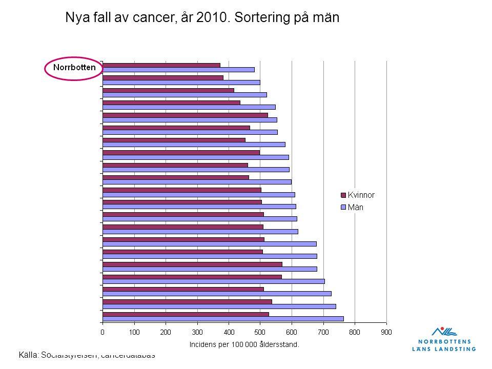 Nya fall av cancer, år 2010. Sortering på män Källa: Socialstyrelsen, cancerdatabas