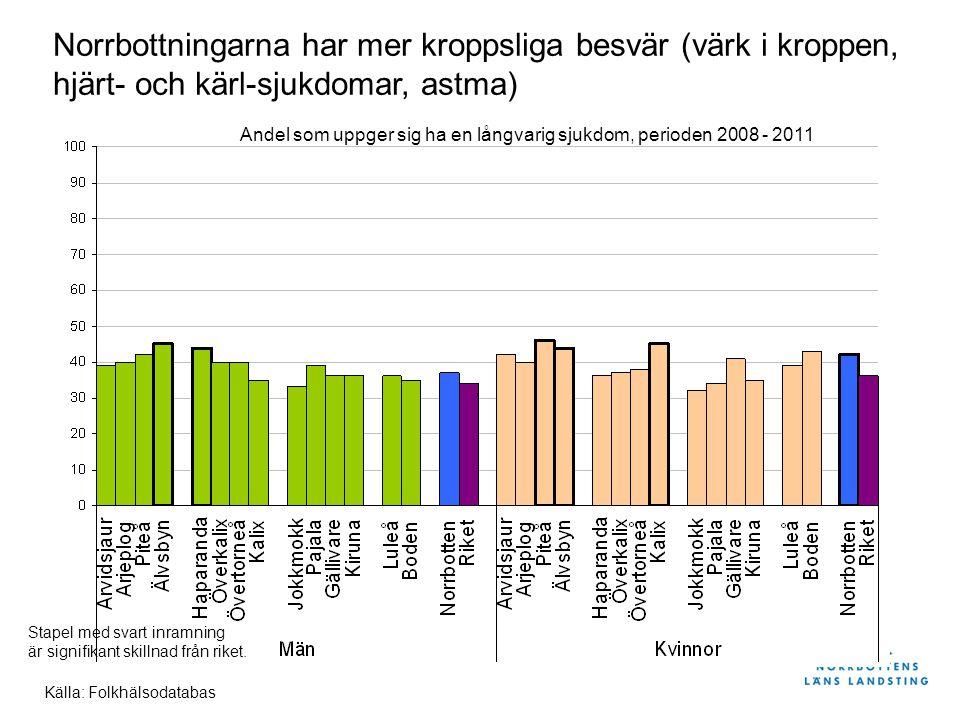 Källa: Folkhälsodatabas Norrbottningarna har mer kroppsliga besvär (värk i kroppen, hjärt- och kärl-sjukdomar, astma) Andel som uppger sig ha en långvarig sjukdom, perioden 2008 - 2011 Stapel med svart inramning är signifikant skillnad från riket.