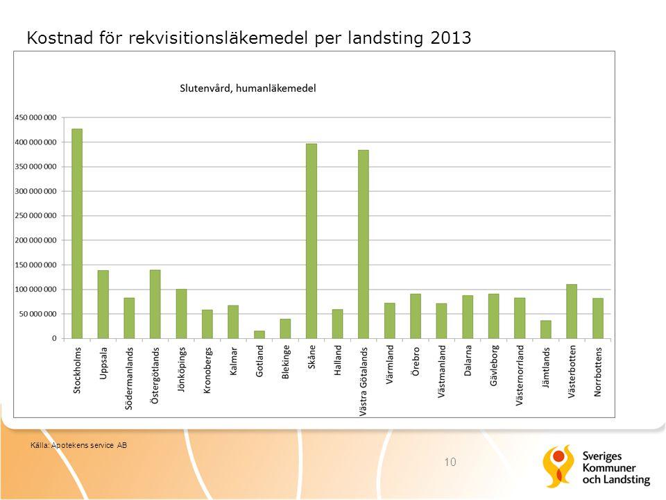 Kostnad för rekvisitionsläkemedel per landsting 2013 10 Källa: Apotekens service AB