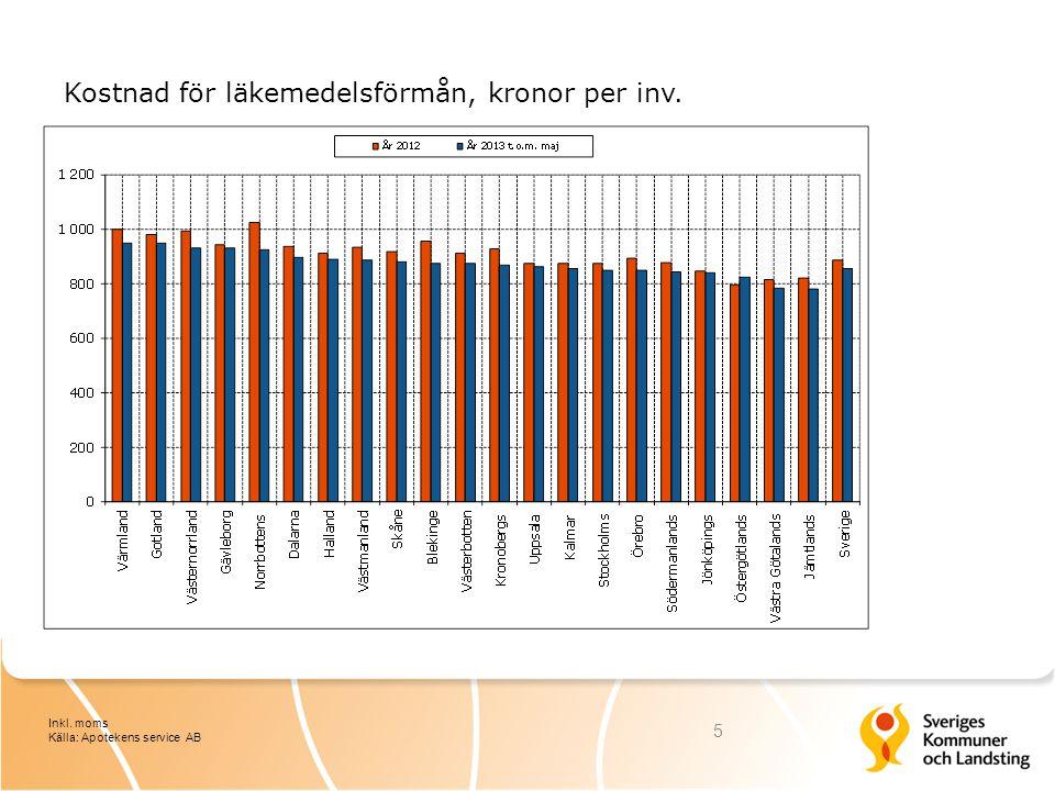 Kostnad för läkemedelsförmån, kronor per inv. 5 Inkl. moms Källa: Apotekens service AB