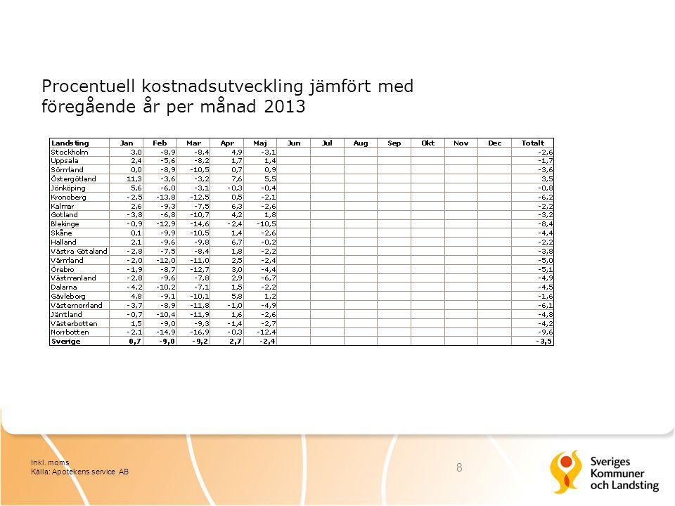 Procentuell kostnadsutveckling jämfört med föregående år per månad 2013 8 Inkl.