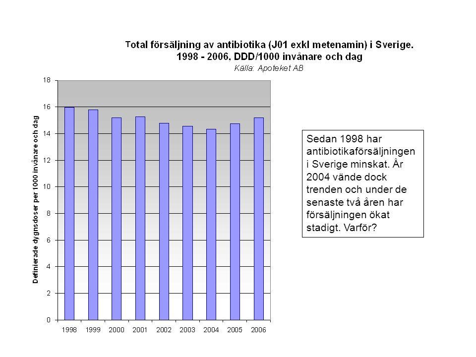 Sedan 1998 har antibiotikaförsäljningen i Sverige minskat.