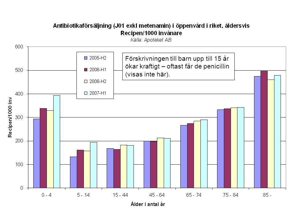 Förskrivningen till barn upp till 15 år ökar kraftigt – oftast får de penicillin (visas inte här).