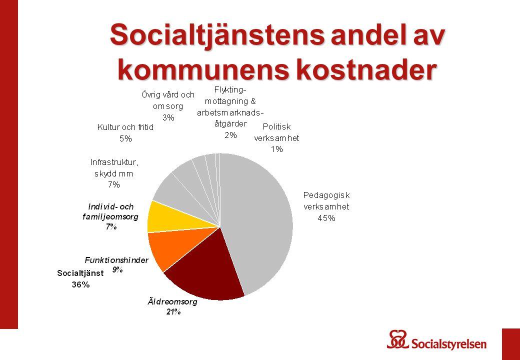 Socialtjänstensandelav kommunenskostnader Socialtjänstens andel av kommunens kostnader