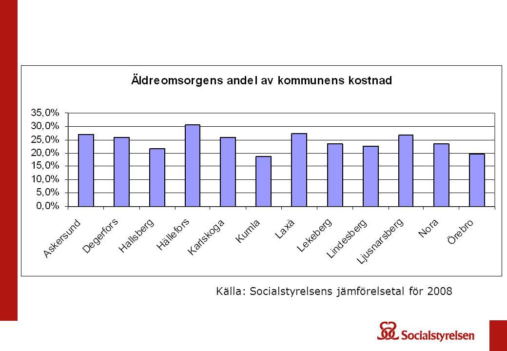 Källa: Socialstyrelsens jämförelsetal för 2008