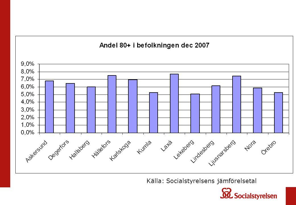 Källa: Socialstyrelsens jämförelsetal