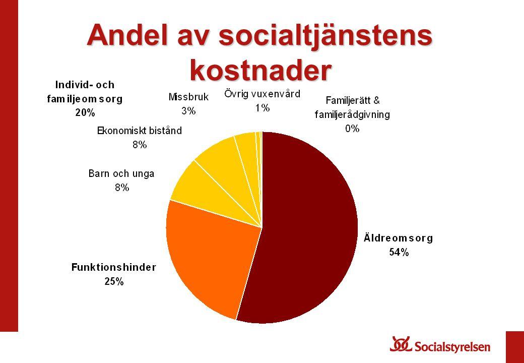 Andel av socialtjänstens kostnader