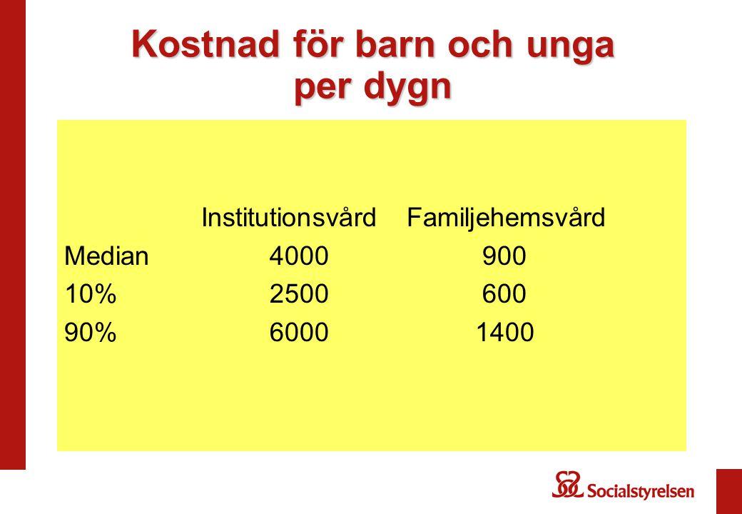 Kostnad för barn och unga per dygn InstitutionsvårdFamiljehemsvård Median4000 900 10%2500 600 90%60001400