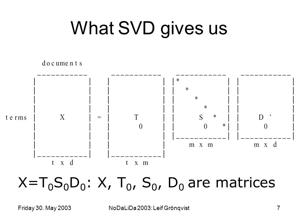 Friday 30. May 2003NoDaLiDa 2003: Leif Grönqvist7 What SVD gives us X=T 0 S 0 D 0 : X, T 0, S 0, D 0 are matrices