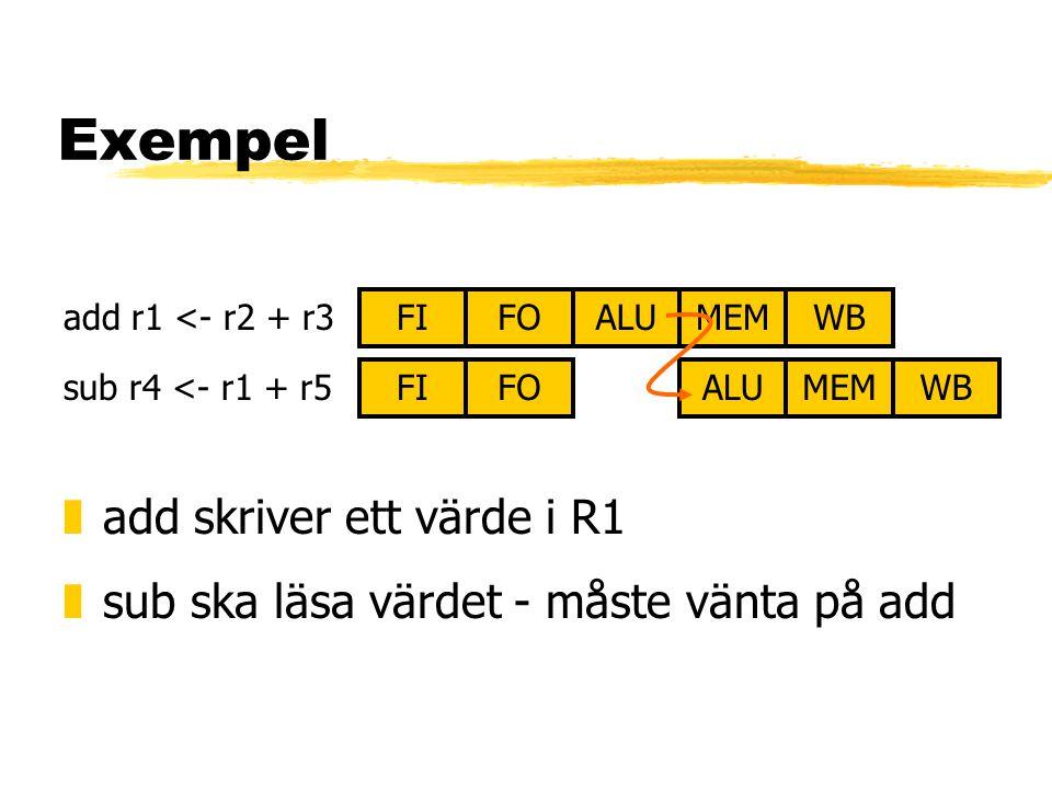 Exempel zadd skriver ett värde i R1 zsub ska läsa värdet - måste vänta på add FIALUMEMWBFO FIALUMEMWBFO add r1 <- r2 + r3 sub r4 <- r1 + r5